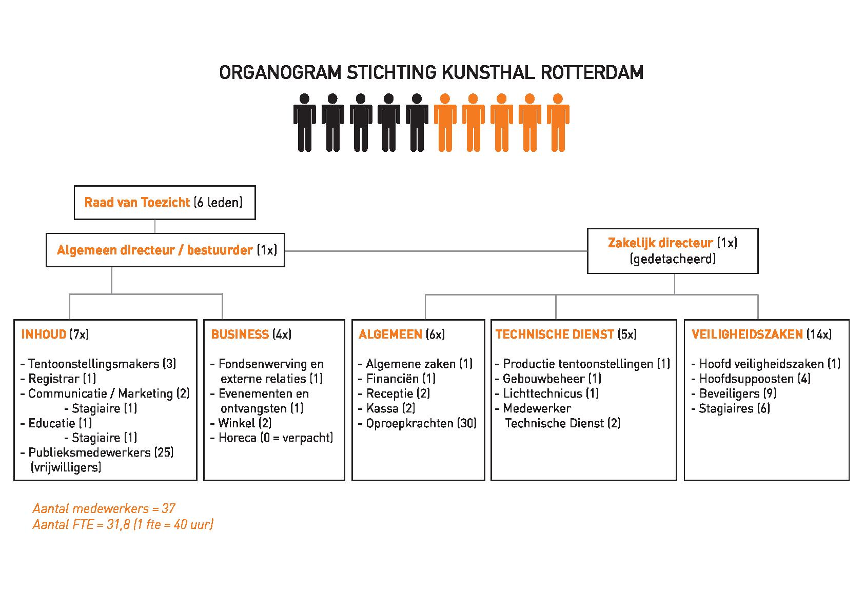 infographic-organogram-kunsthal-web
